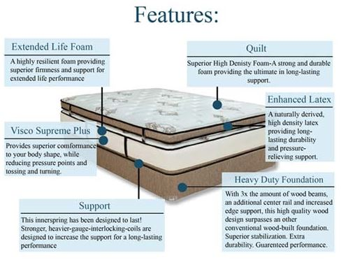 Extended Life Mattress Collection